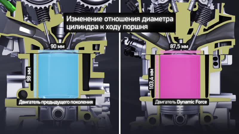 Двигатели Dynamic Force в Toyota RAV4
