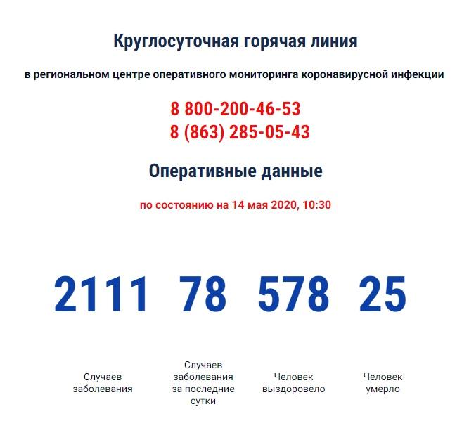 COVID-19: На Дону зарегистрировано 2011 больных коронавирусом, 78 новых случаев, 25 умерших