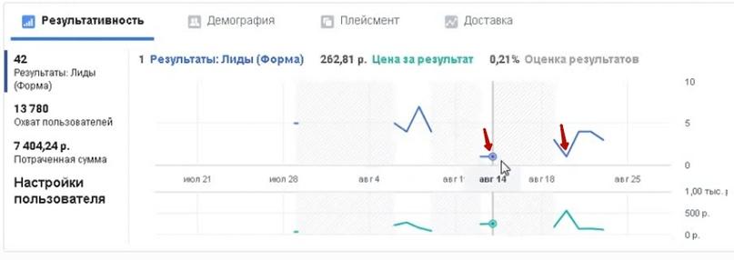 42 лида за 10 дней по 176 рублей для компании по международным перевозкам и сертификации., изображение №12