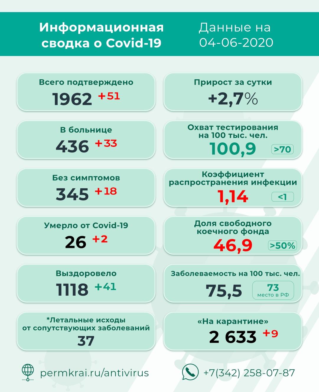 коронавирус, пермский край, чайковский район, 2020 год