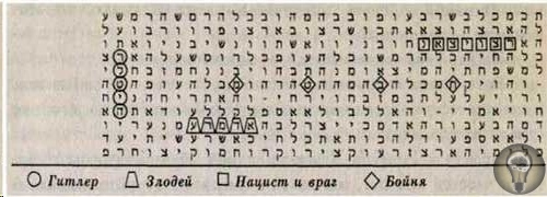 Самый древний артефакт Земли и древний код Библии Библия признаётся как самый древний артефакт человечества. Одна из первых книг Земли непостижимым образом ведущая историю с начала времён.