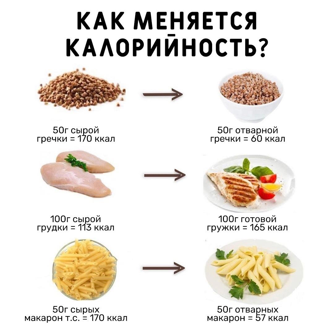 Вот как меняется калорийность продуктов до и после приготовления