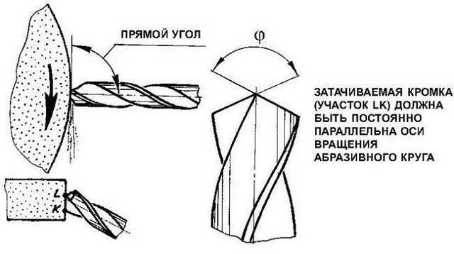 Заточка сверла по металлу