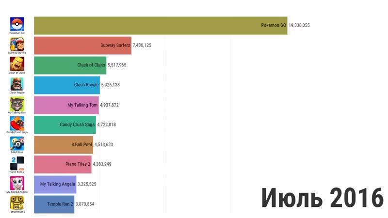 ЦИФРА Топ 10 лучших игр на андроид за 2012 2019
